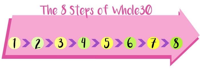 the 8 steps of Whole30