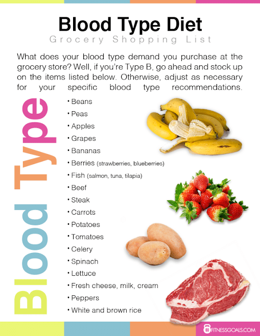 blood type diet Blood typing - blood type diet - eat right 4 your blood type if you have not been tested for food tolerance / intolerance, or you does not have inspiration and.