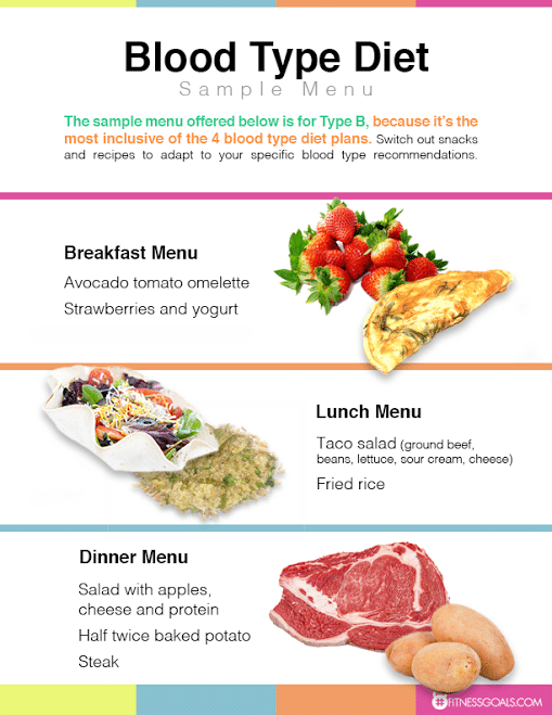 Blood Type Diet - Eat Right for Your Type - Feel Better Now