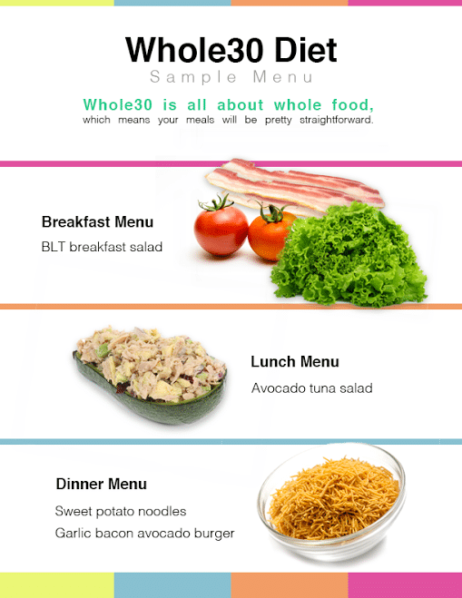 Whole30 Diet - Everything You Need to Know for Weight Loss