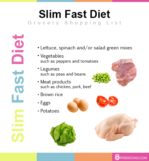 slim fast diet Grocery Shopping List