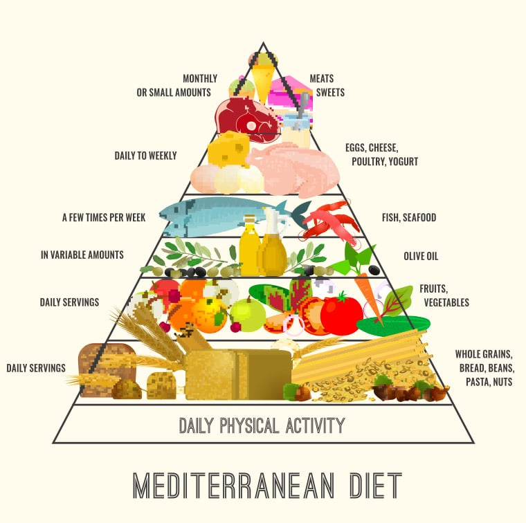 How To Follow The Mediterranean Diet Pyramid