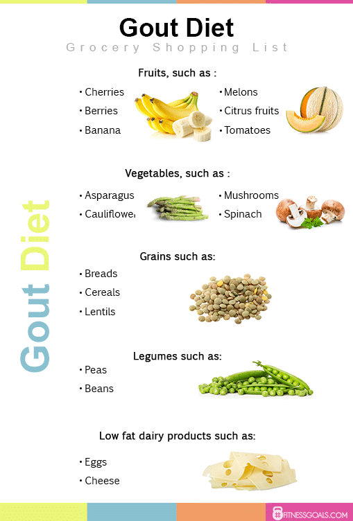 Gout diet plan weight loss results before and after reviews menu and meal planning forumfinder Image collections