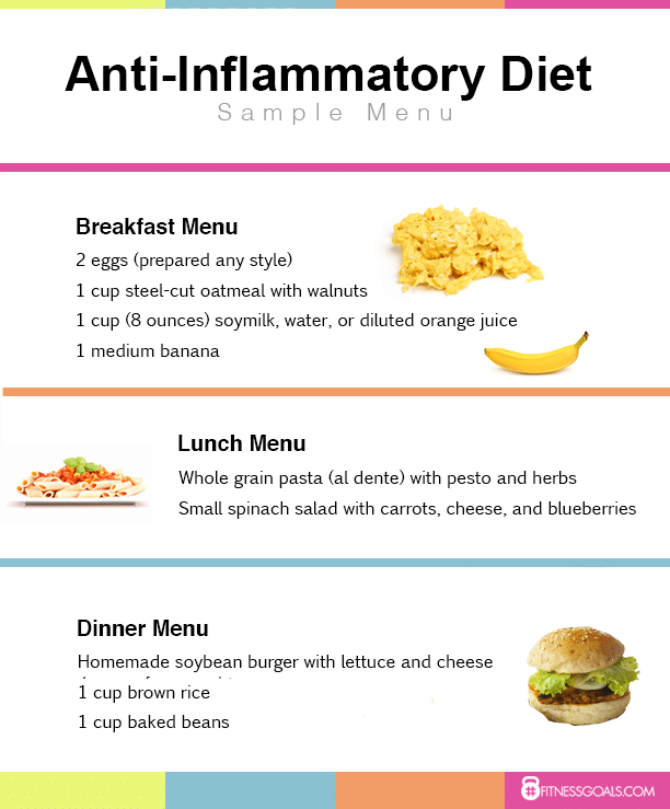 Anti-Inflammation Diet Plan - Weight Loss Before & After ...