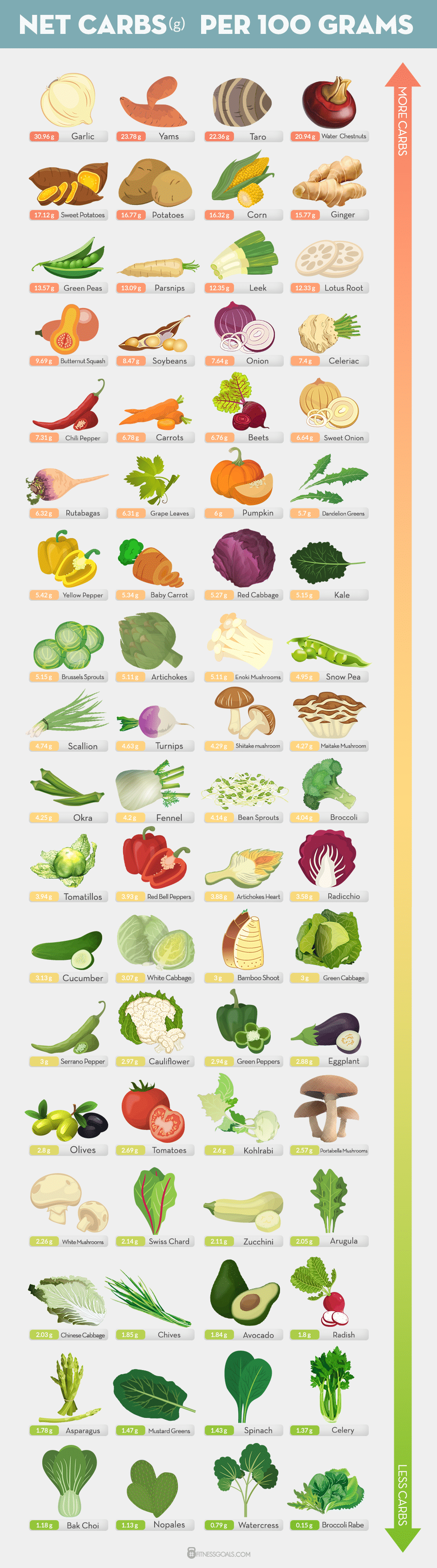 Keto Vegetable Carb List